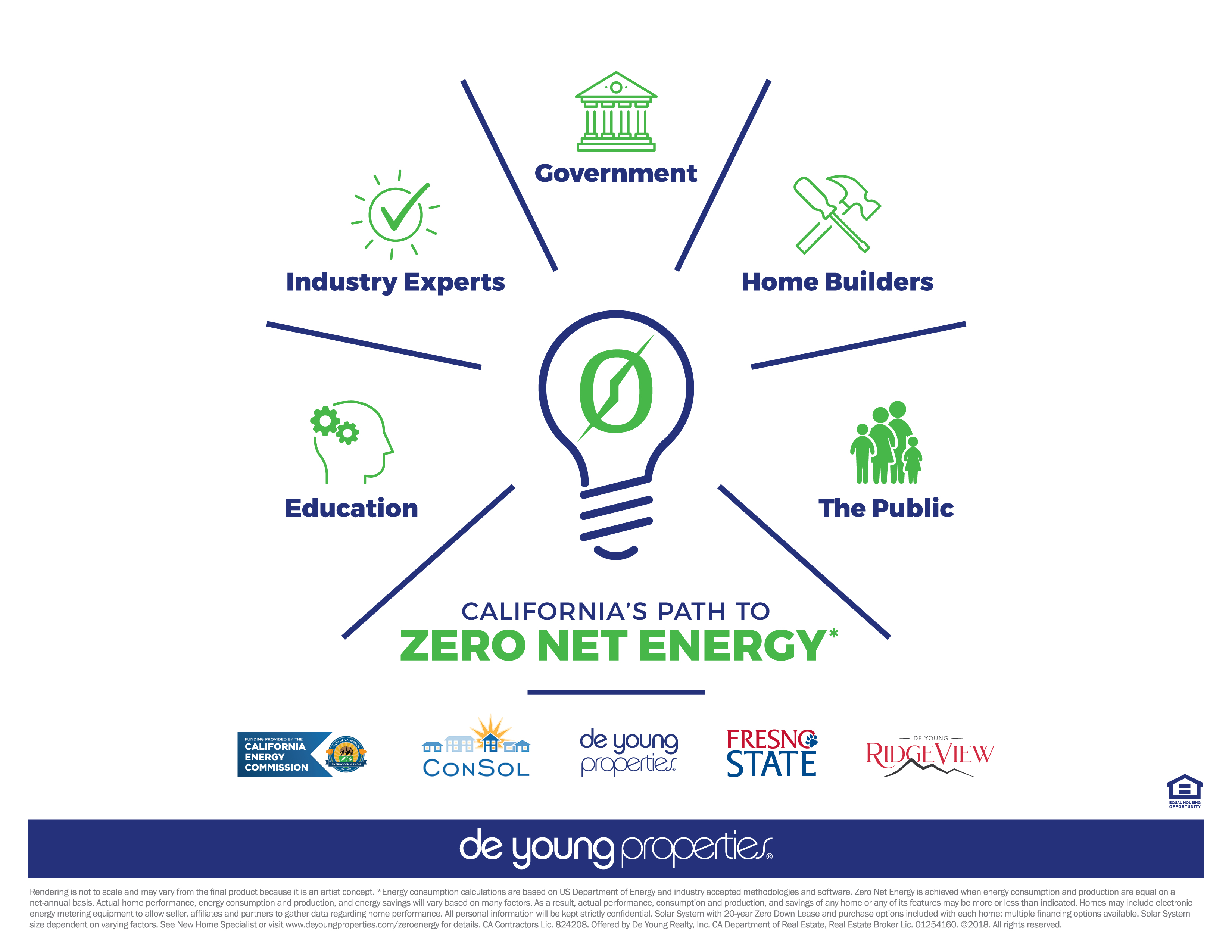 DeYoung Properties and ConSol Announce Largest CA Zero Energy Community