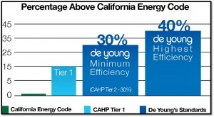 Cutting Edge Energy Saving Products: Part Two